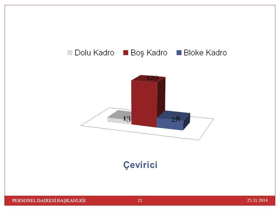 Çevirici PERSONEL DAİRESİ BAŞKANLIĞI 07.04.2017