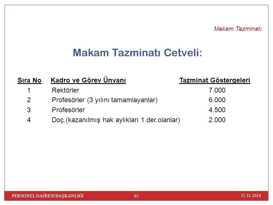 Makam Tazminatı Cetveli: