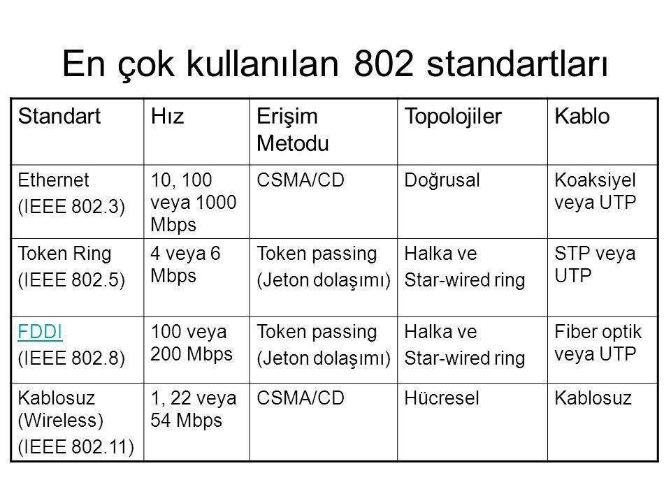 En çok kullanılan 802 standartları