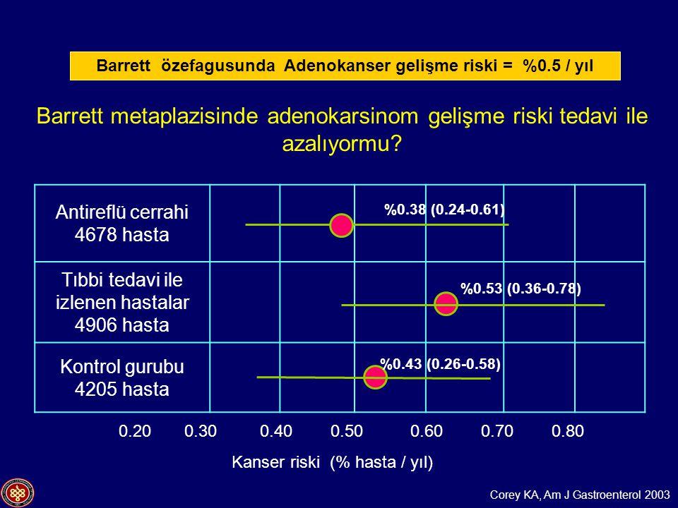 Barrett özefagusunda Adenokanser gelişme riski = %0.5 / yıl