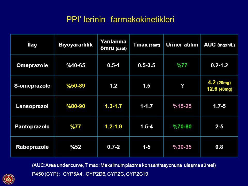 PPI' lerinin farmakokinetikleri