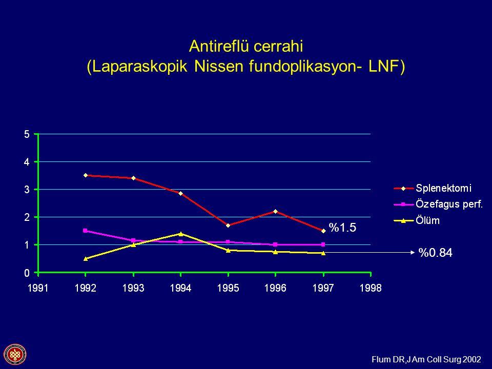 Antireflü cerrahi (Laparaskopik Nissen fundoplikasyon- LNF)