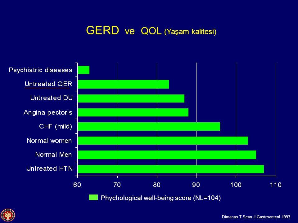 GERD ve QOL (Yaşam kalitesi)