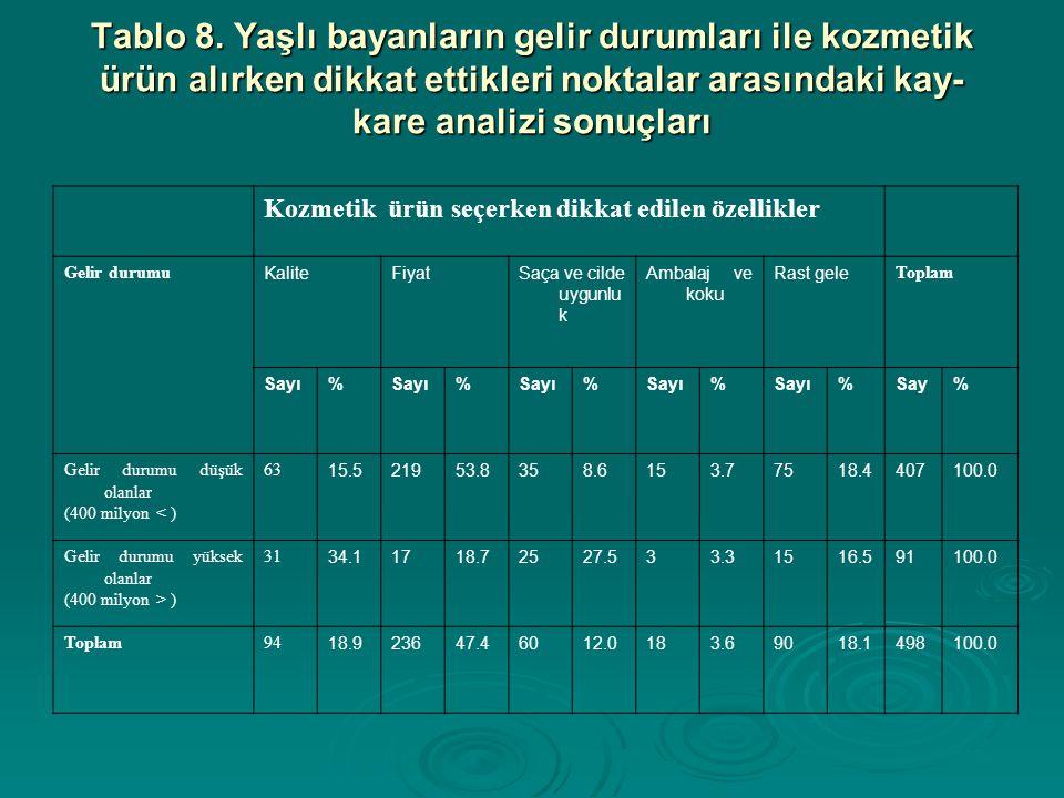Tablo 8. Yaşlı bayanların gelir durumları ile kozmetik ürün alırken dikkat ettikleri noktalar arasındaki kay-kare analizi sonuçları