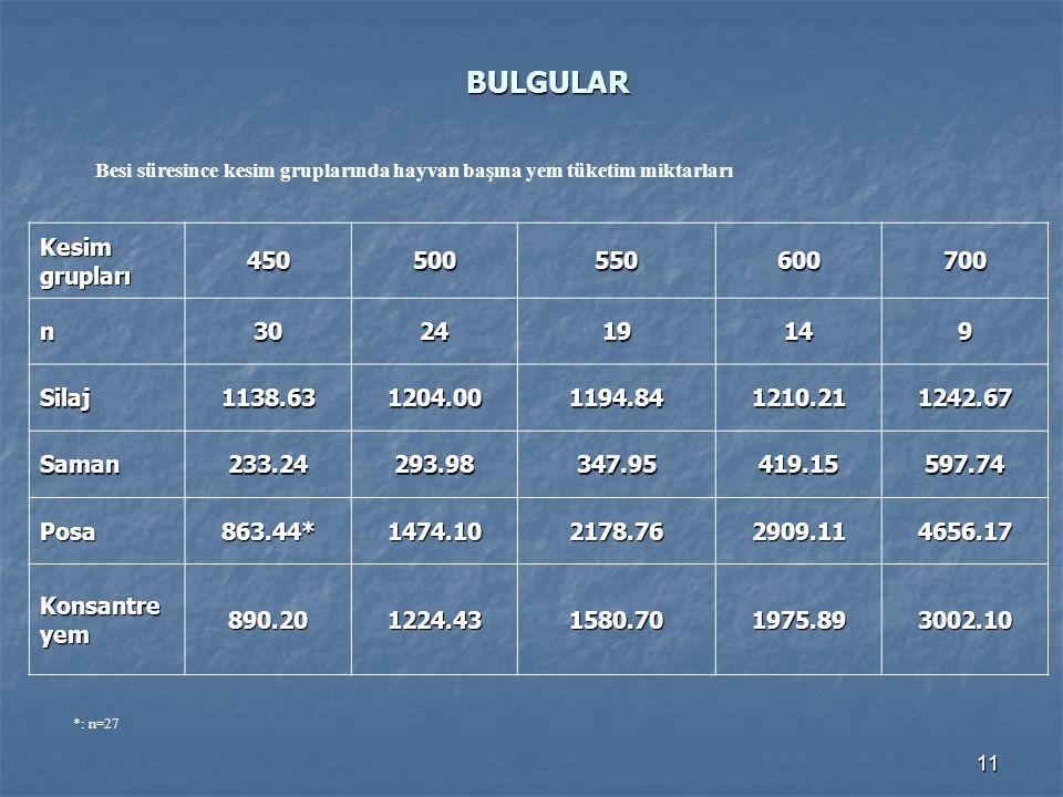 BULGULAR Kesim grupları 450 500 550 600 700 n 30 24 19 14 9 Silaj