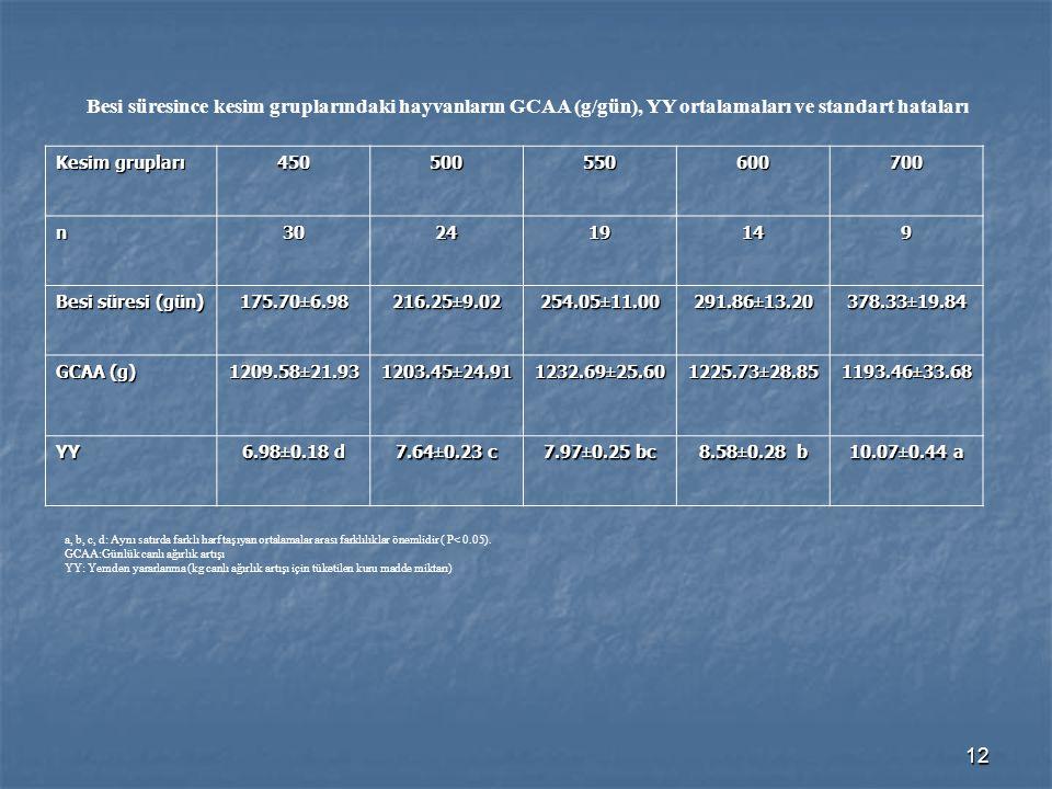 Besi süresince kesim gruplarındaki hayvanların GCAA (g/gün), YY ortalamaları ve standart hataları