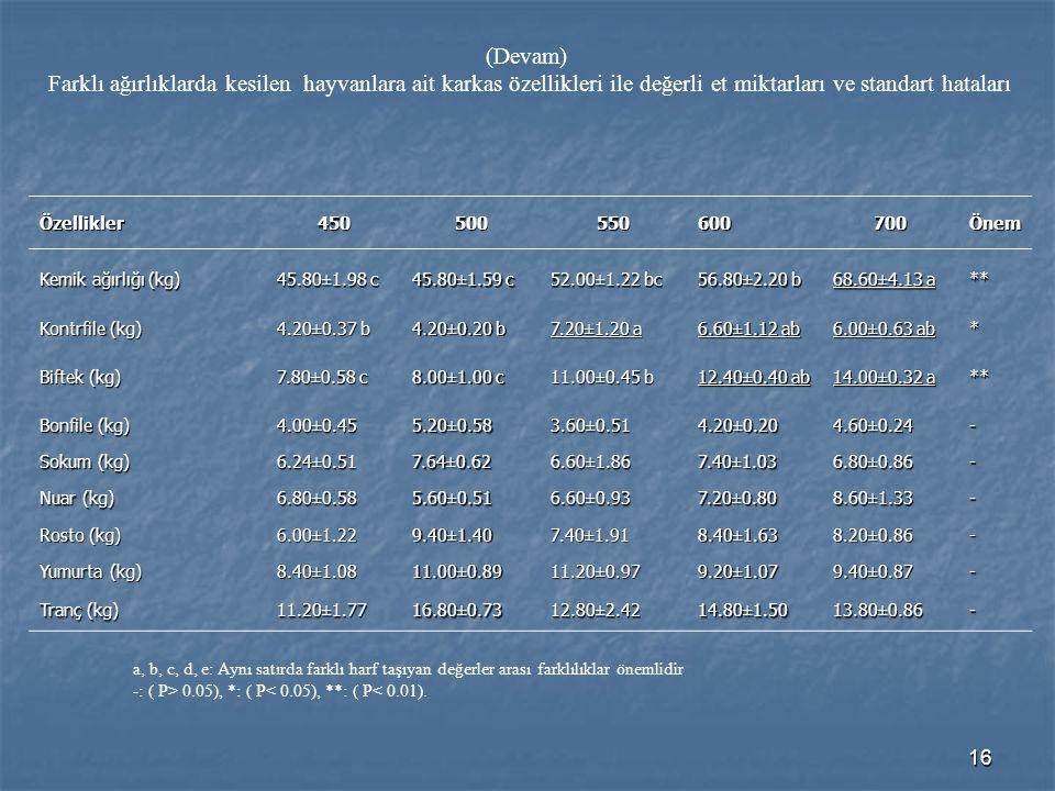 (Devam) Farklı ağırlıklarda kesilen hayvanlara ait karkas özellikleri ile değerli et miktarları ve standart hataları.