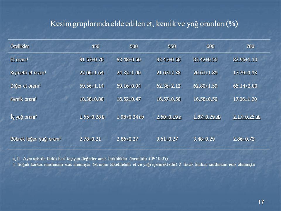 Kesim gruplarında elde edilen et, kemik ve yağ oranları (%)