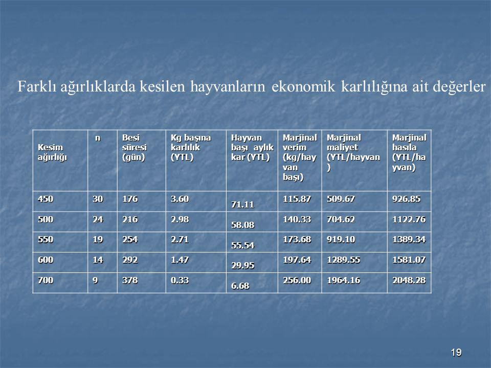 Farklı ağırlıklarda kesilen hayvanların ekonomik karlılığına ait değerler