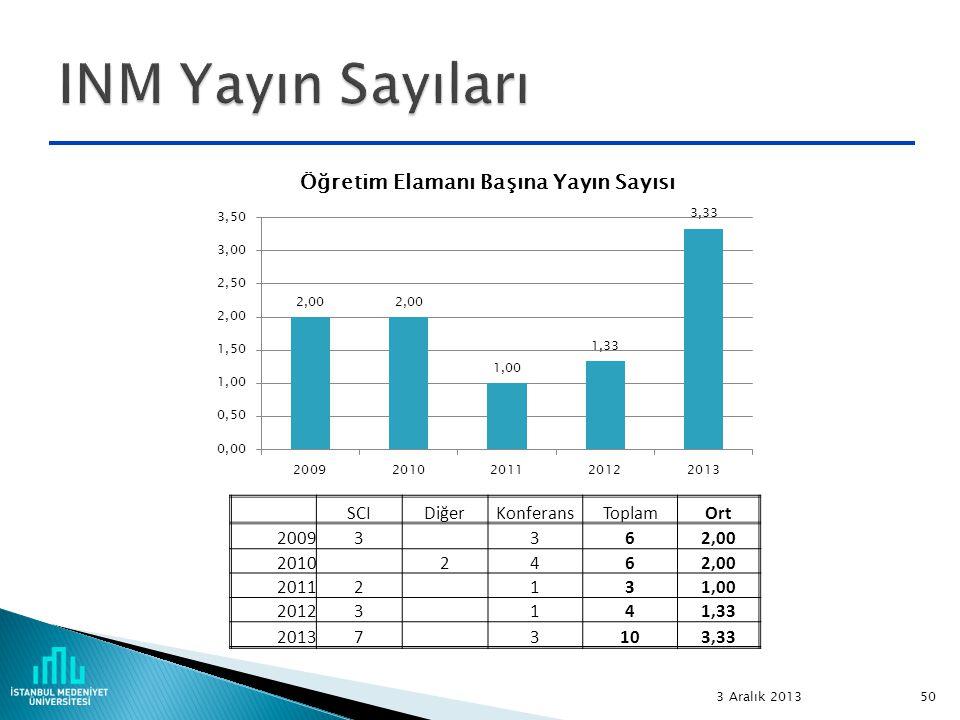INM Yayın Sayıları SCI Diğer Konferans Toplam Ort 2009 3 6 2,00 2010 2