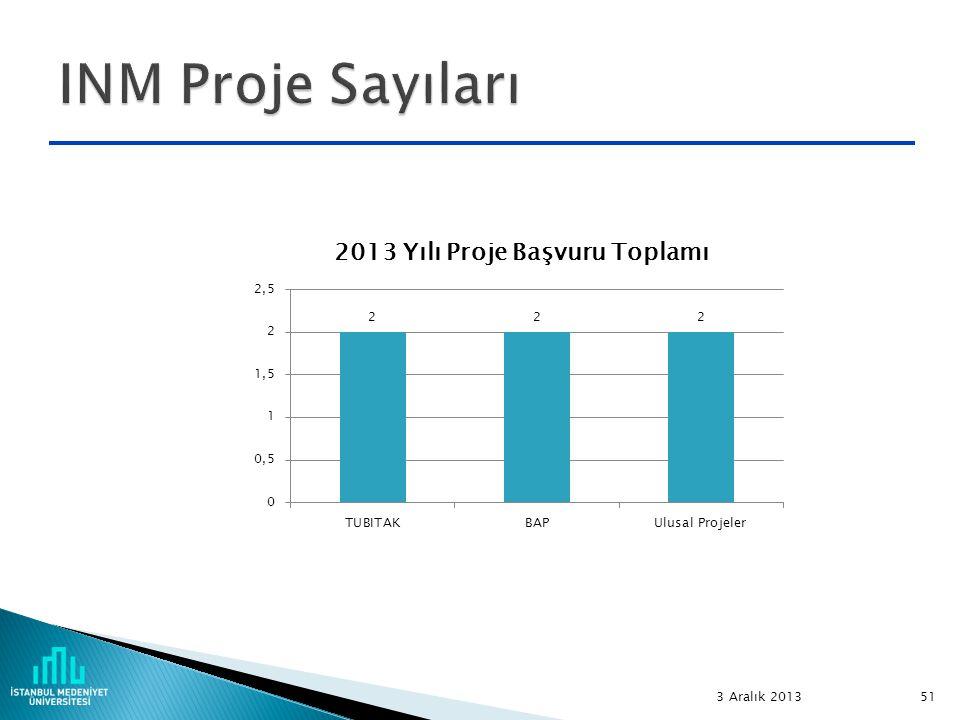 INM Proje Sayıları 3 Aralık 2013