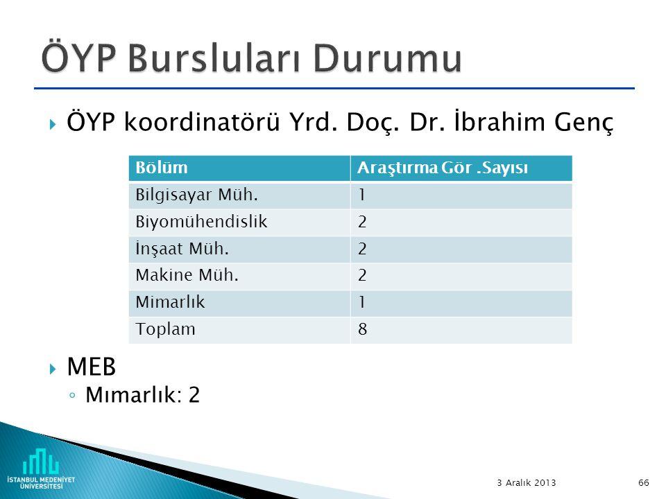 ÖYP Bursluları Durumu ÖYP koordinatörü Yrd. Doç. Dr. İbrahim Genç MEB