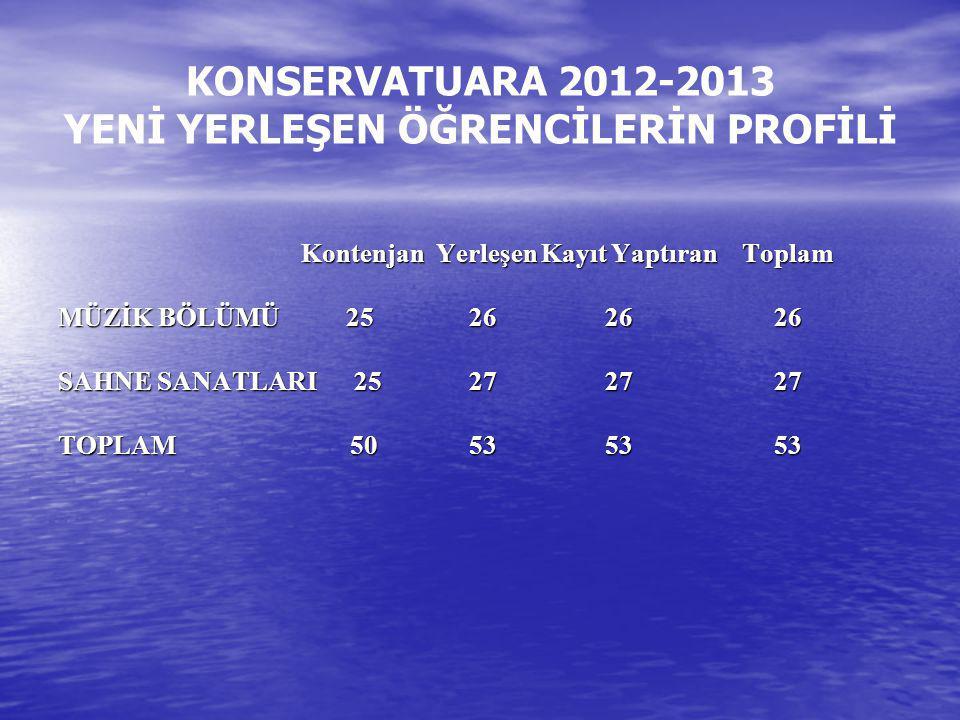 KONSERVATUARA 2012-2013 YENİ YERLEŞEN ÖĞRENCİLERİN PROFİLİ