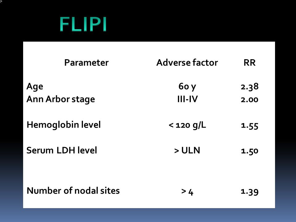 FLIPI Parameter Adverse factor RR Age 60 y 2.38 Ann Arbor stage III-IV
