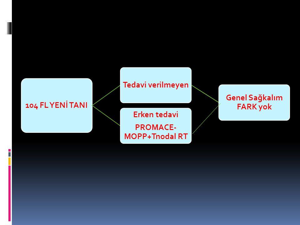 Genel Sağkalım FARK yok PROMACE-MOPP+Tnodal RT