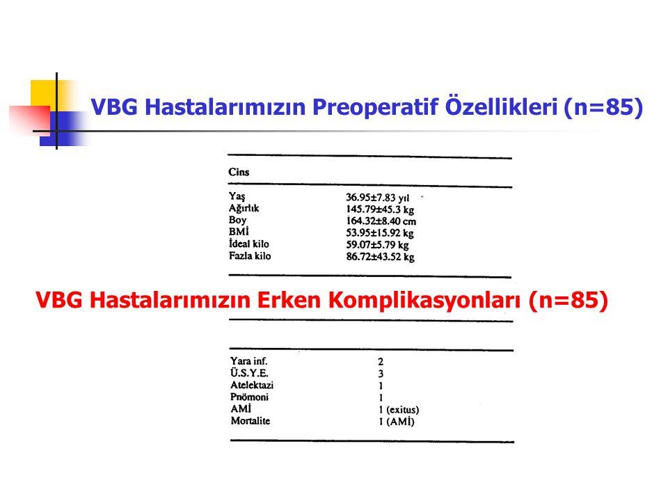 VBG Hastalarımızın Preoperatif Özellikleri (n=85)