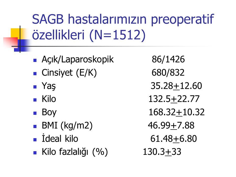 SAGB hastalarımızın preoperatif özellikleri (N=1512)