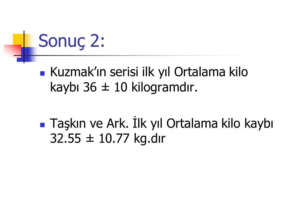 Sonuç 2: Kuzmak'ın serisi ilk yıl Ortalama kilo kaybı 36 ± 10 kilogramdır.