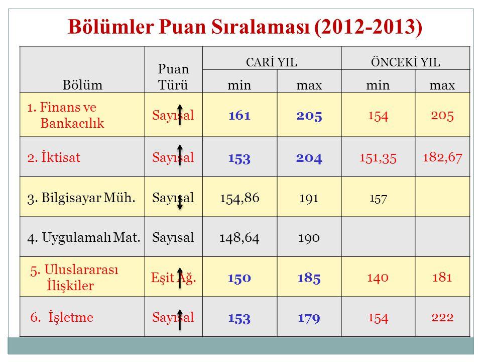 Bölümler Puan Sıralaması (2012-2013)
