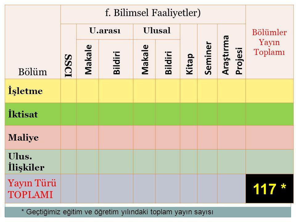 117 * Bölüm f. Bilimsel Faaliyetler) Araştırma Projesi Seminer Makale