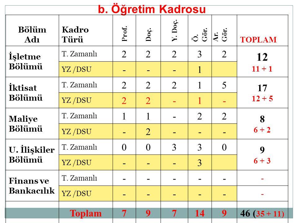 b. Öğretim Kadrosu 12 2 3 - 1 5 17 8 9 Toplam 7 14 46 (35 + 11) Bölüm