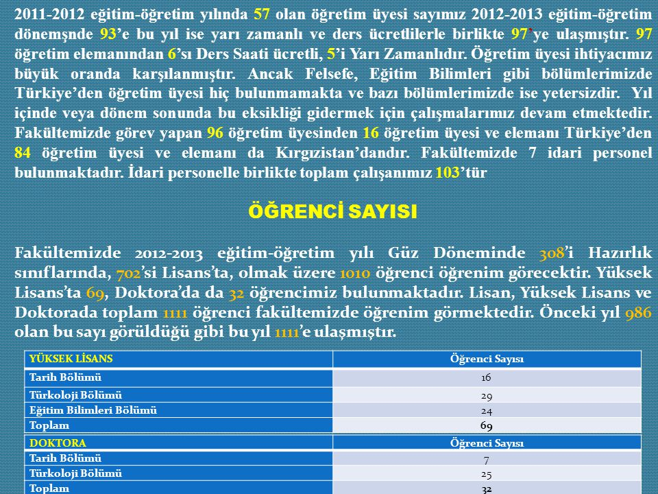 2011-2012 eğitim-öğretim yılında 57 olan öğretim üyesi sayımız 2012-2013 eğitim-öğretim dönemşnde 93'e bu yıl ise yarı zamanlı ve ders ücretlilerle birlikte 97'ye ulaşmıştır. 97 öğretim elemanından 6'sı Ders Saati ücretli, 5'i Yarı Zamanlıdır. Öğretim üyesi ihtiyacımız büyük oranda karşılanmıştır. Ancak Felsefe, Eğitim Bilimleri gibi bölümlerimizde Türkiye'den öğretim üyesi hiç bulunmamakta ve bazı bölümlerimizde ise yetersizdir. Yıl içinde veya dönem sonunda bu eksikliği gidermek için çalışmalarımız devam etmektedir. Fakültemizde görev yapan 96 öğretim üyesinden 16 öğretim üyesi ve elemanı Türkiye'den 84 öğretim üyesi ve elemanı da Kırgızistan'dandır. Fakültemizde 7 idari personel bulunmaktadır. İdari personelle birlikte toplam çalışanımız 103'tür