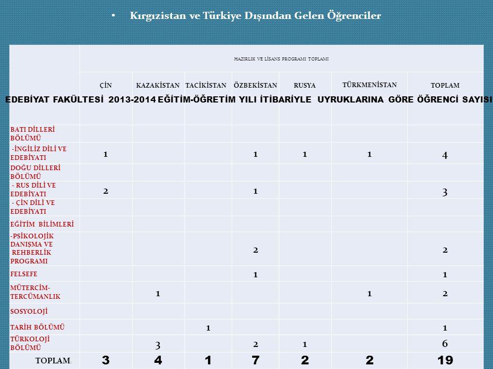 Kırgızistan ve Türkiye Dışından Gelen Öğrenciler