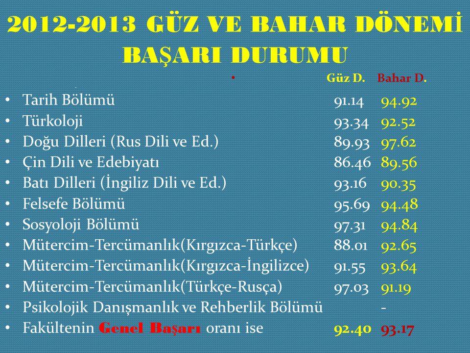 2012-2013 Güz ve bahar Dönemİ BAŞARI DURUMU