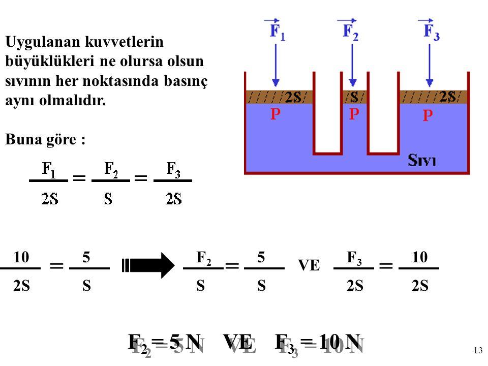 Uygulanan kuvvetlerin büyüklükleri ne olursa olsun sıvının her noktasında basınç aynı olmalıdır.