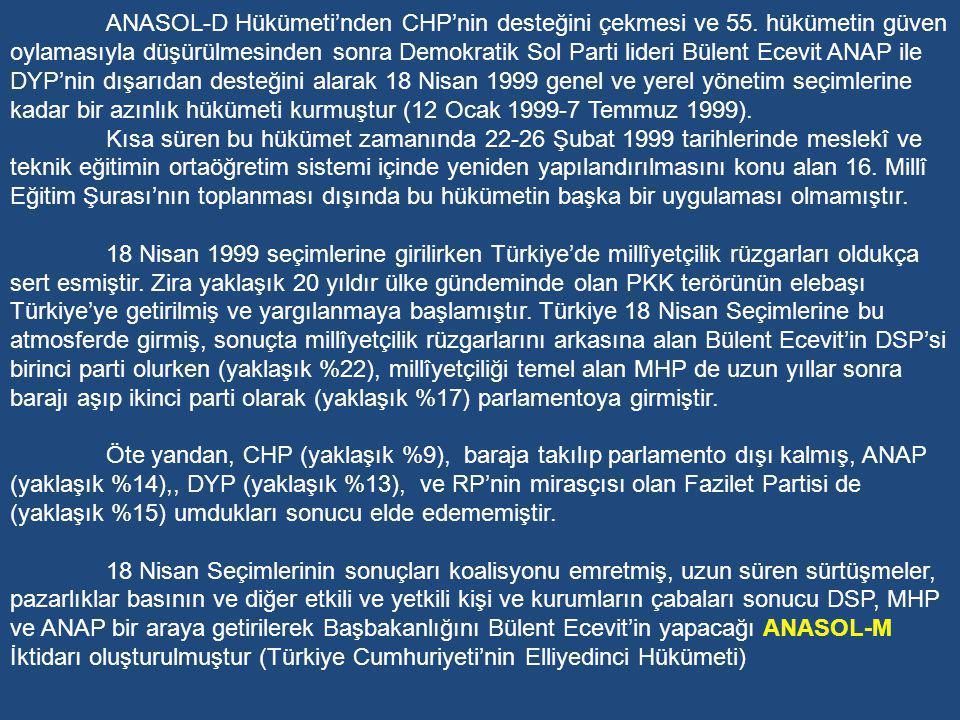 ANASOL-D Hükümeti'nden CHP'nin desteğini çekmesi ve 55