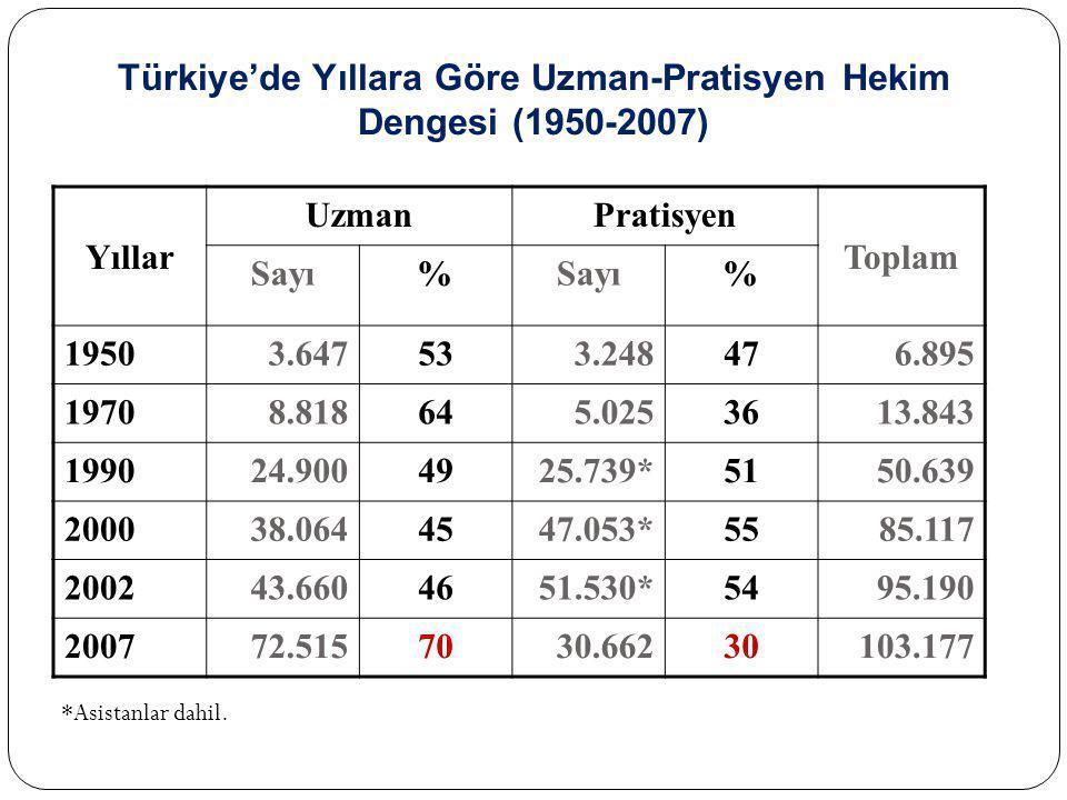 Türkiye'de Yıllara Göre Uzman-Pratisyen Hekim Dengesi (1950-2007)