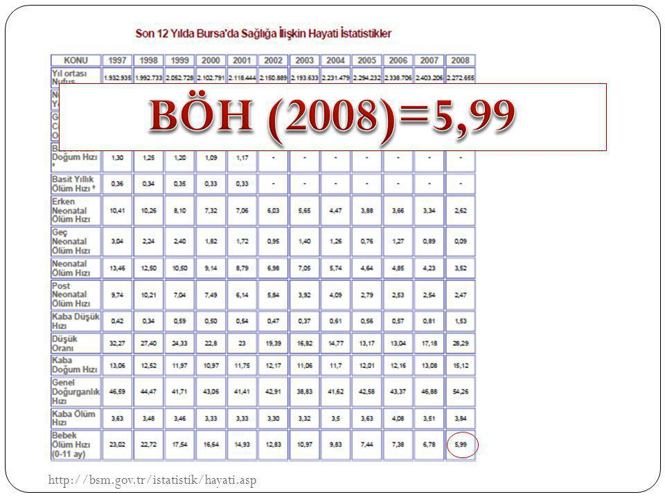 BÖH (2008)=5,99 http://bsm.gov.tr/istatistik/hayati.asp