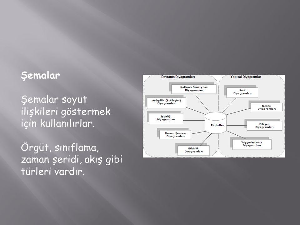 Şemalar Şemalar soyut ilişkileri göstermek için kullanılırlar.