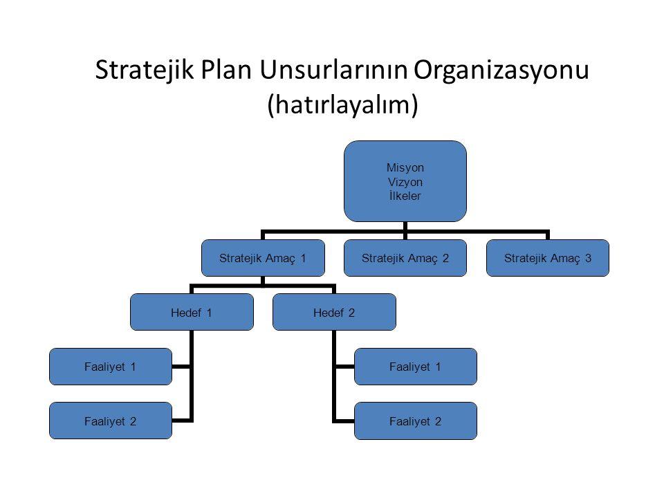 Stratejik Plan Unsurlarının Organizasyonu (hatırlayalım)