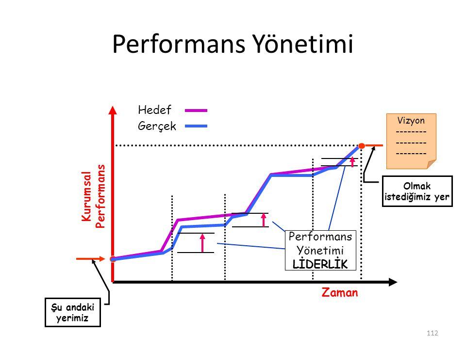 Performans Yönetimi Hedef Gerçek Kurumsal Performans Performans
