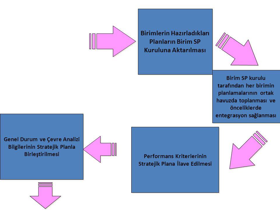 Birimlerin Hazırladıkları Planların Birim SP Kuruluna Aktarılması