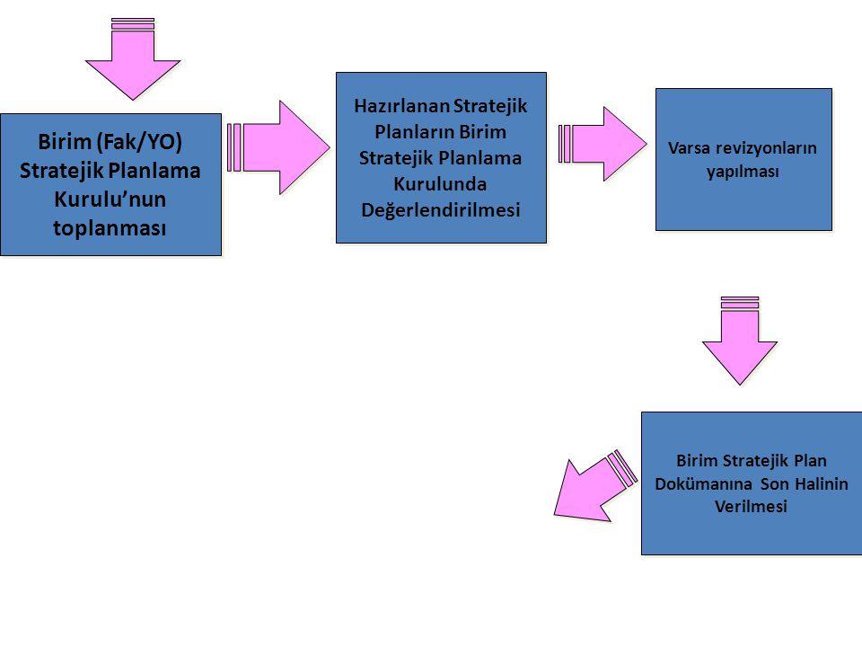 Birim (Fak/YO) Stratejik Planlama Kurulu'nun toplanması