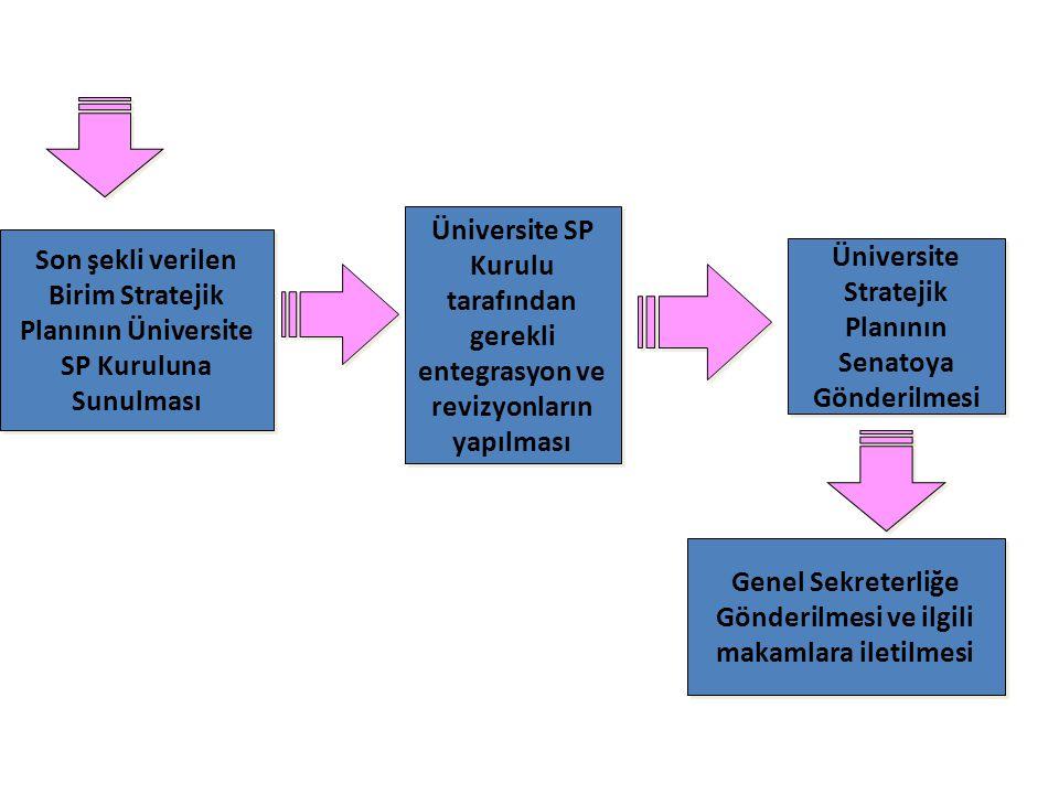 Üniversite Stratejik Planının