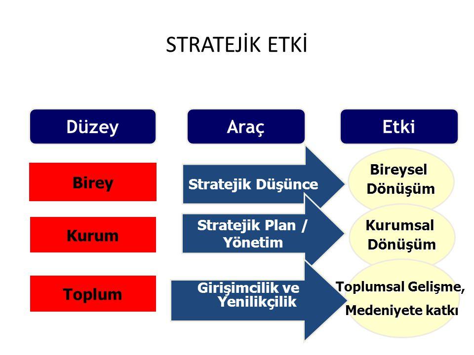 Stratejik Plan / Yönetim Girişimcilik ve Yenilikçilik