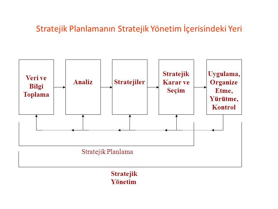 Stratejik Planlamanın Stratejik Yönetim İçerisindeki Yeri