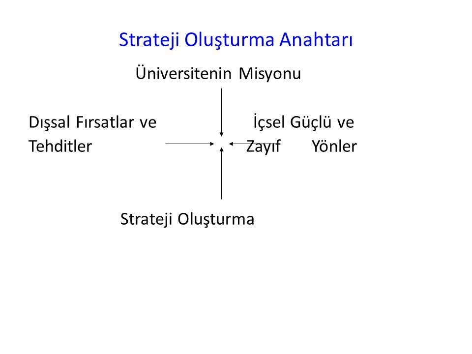 Strateji Oluşturma Anahtarı