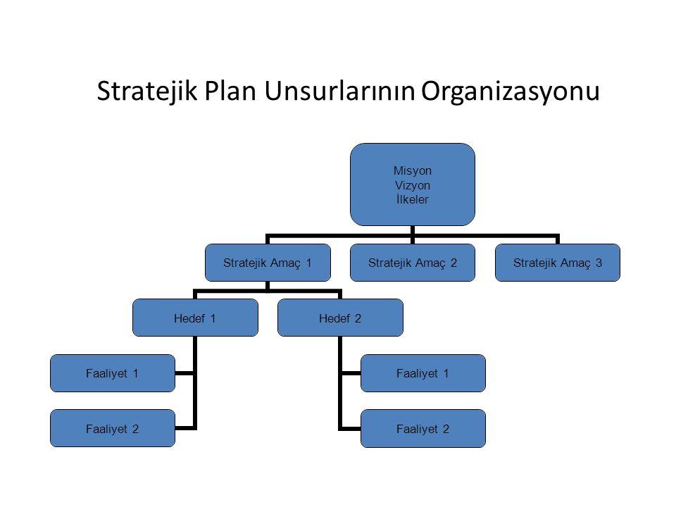 Stratejik Plan Unsurlarının Organizasyonu