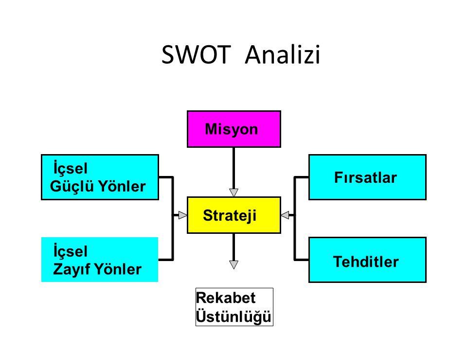 SWOT Analizi Misyon İçsel Fırsatlar Güçlü Yönler Strateji Tehditler