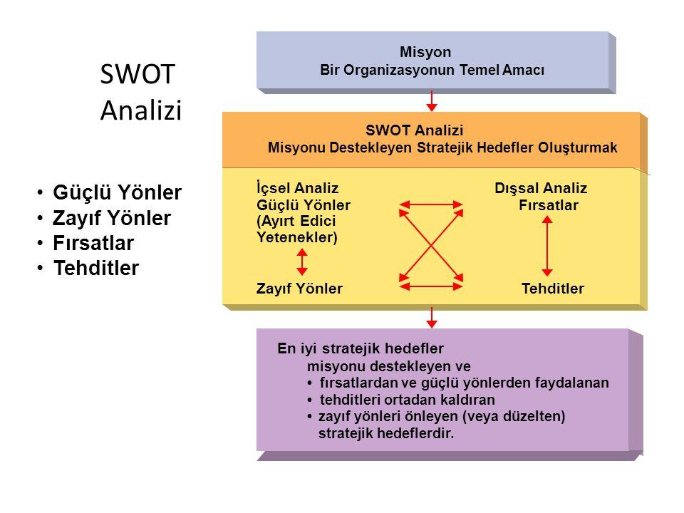 SWOT Analizi Güçlü Yönler Zayıf Yönler Fırsatlar Tehditler Misyon