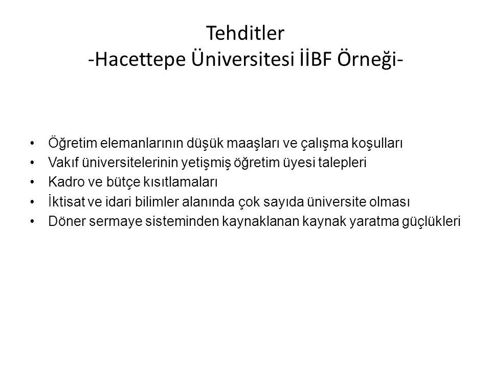 Tehditler -Hacettepe Üniversitesi İİBF Örneği-