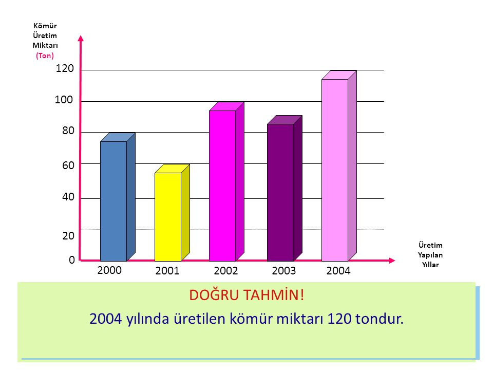 Bu grafiğe göre 2000 yılında 80 ton kömür üretilmiştir.