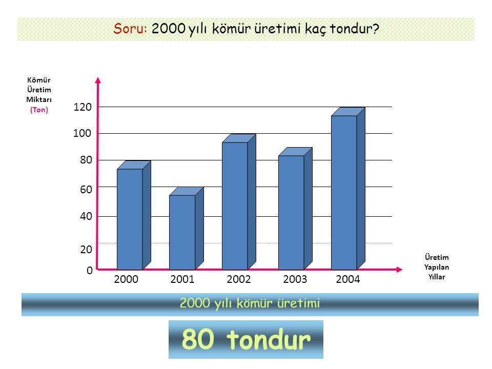Soru: 2000 yılı kömür üretimi kaç tondur