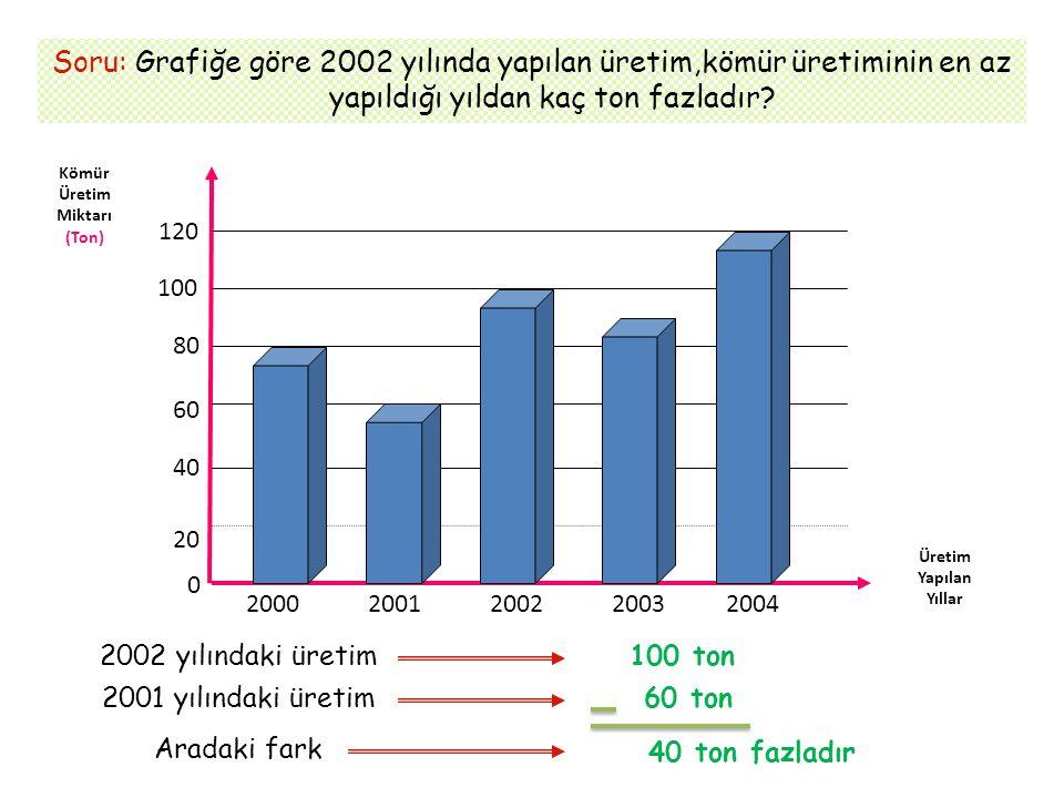 Soru: Grafiğe göre 2002 yılında yapılan üretim,kömür üretiminin en az yapıldığı yıldan kaç ton fazladır