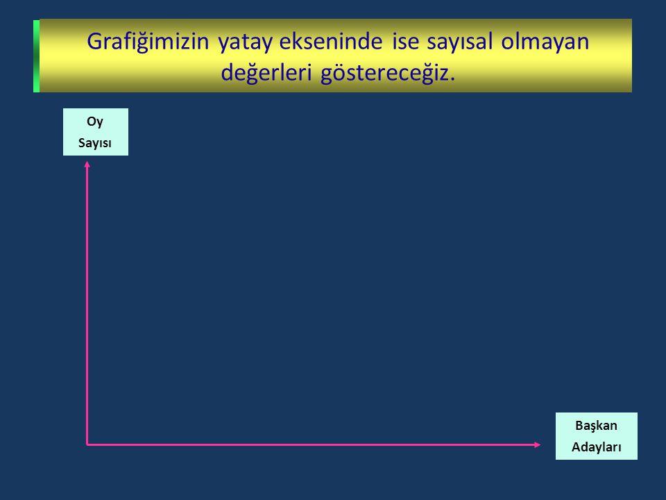 Bu bilgilere göre sınıf başkanı adaylarının oy grafiğini çizelim.