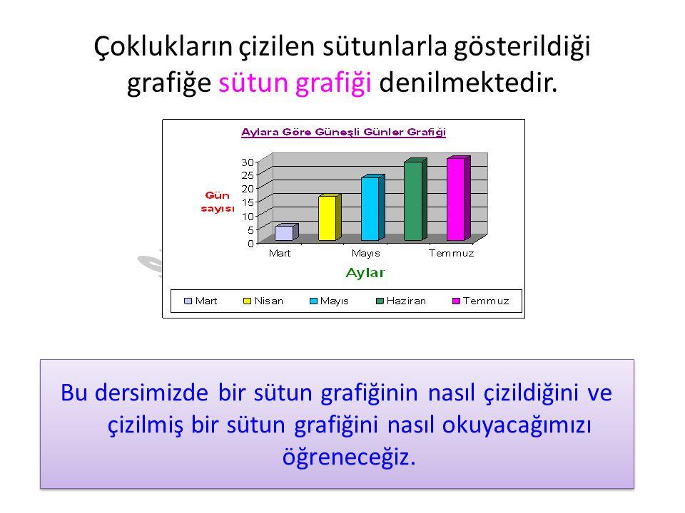 Çoklukların çizilen sütunlarla gösterildiği grafiğe sütun grafiği denilmektedir.